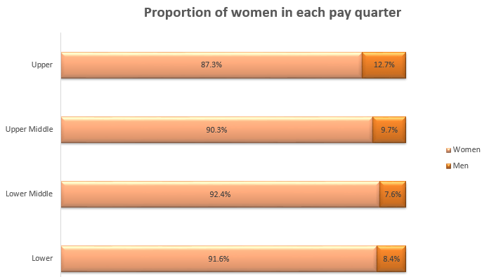 Bright Horizons Gender Pay Gap